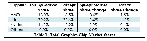 NVIDIA big gainer in Q3 2016