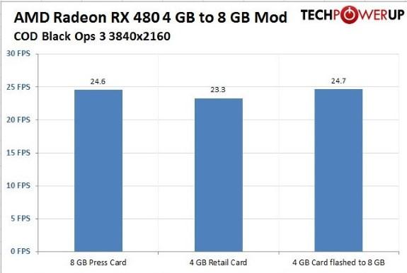 AMD RX 480 upgraded to 8GB via BIOS mod