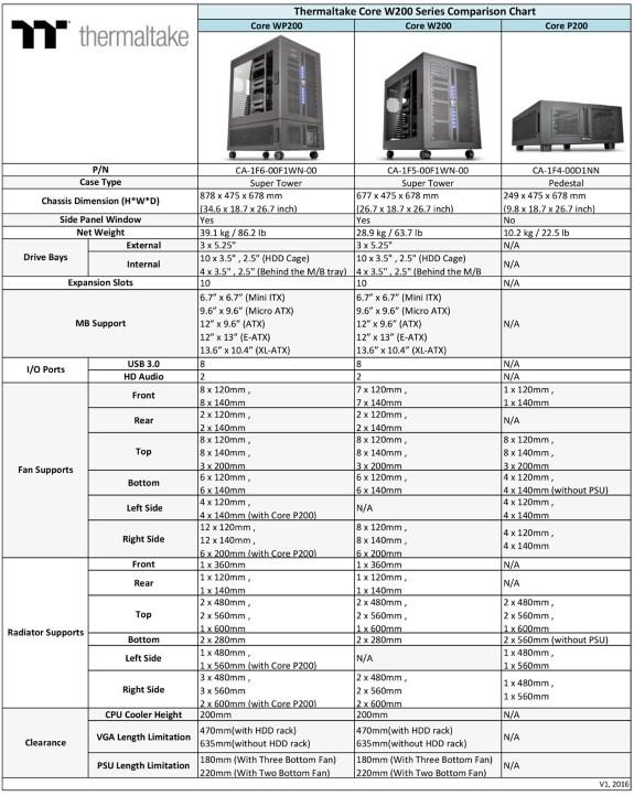 TT Core 200 line