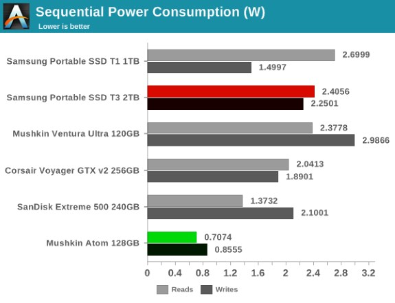 USB power consumption