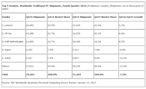 PC marketshare of top 5 vendors Q4 2016