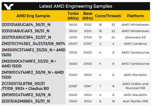 AMD new CPU codenames