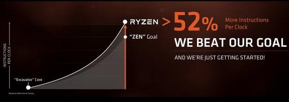 AMD Ryzen 52 percent higher IPC