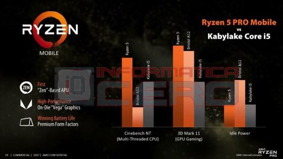 AMD roadmap Ryzen 5 PRo mobile performance leak