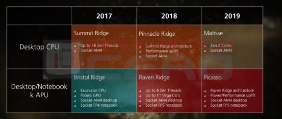 AMD roadmap CPU leak