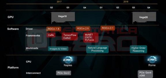 AMD roadmap GPU leak