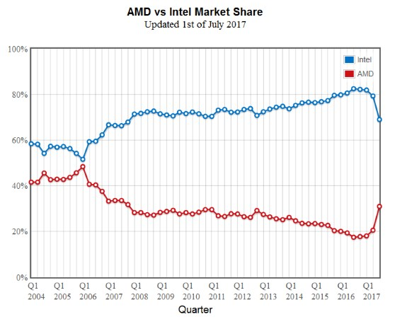 AMD vs Intel marketshare in PassMark