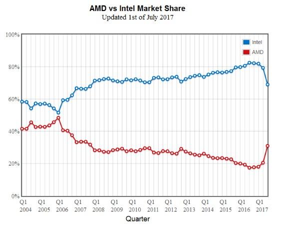 AMD vs Intel marketshare in PassMark