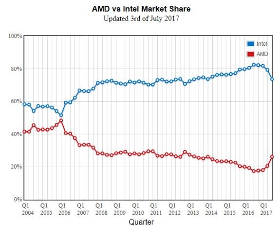 AMD vs Intel marketshare in PassMark July 3