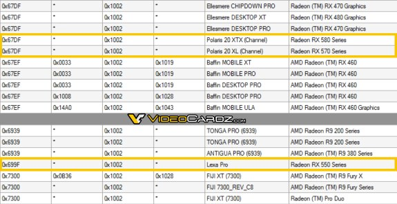AMD driver confirms RX 570/580 use Polaris 20
