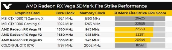 AMD RX Vega scores