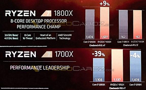 AMD Ryzen in CineBench R15