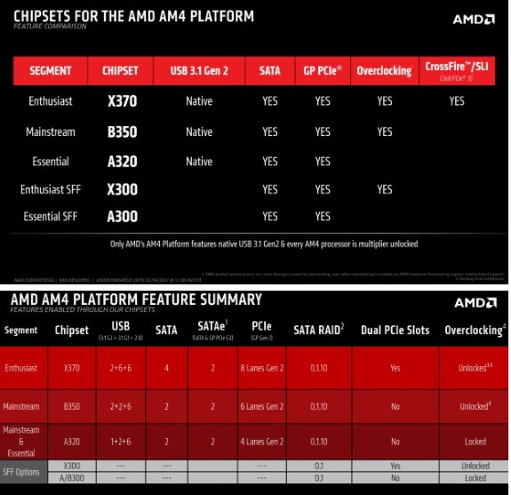 AMD Ryzen chipsets