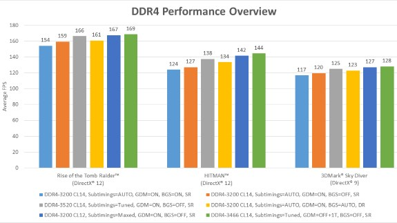 AMD DDR4 memory impact of speed and timings on performance