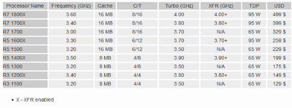 AMD Ryzen full lineup
