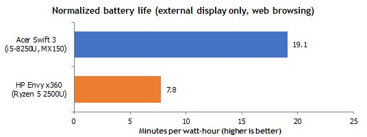 AMD Ryzen Mobile APU benchmarked vs Intel in battery life