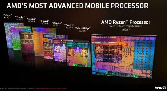 AMD Raven Ridge die vs previous APUs