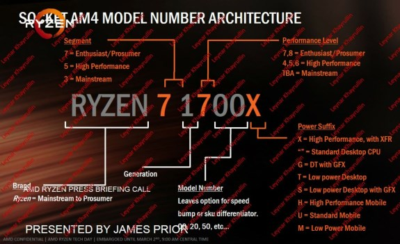 AMD Ryzen naming convention