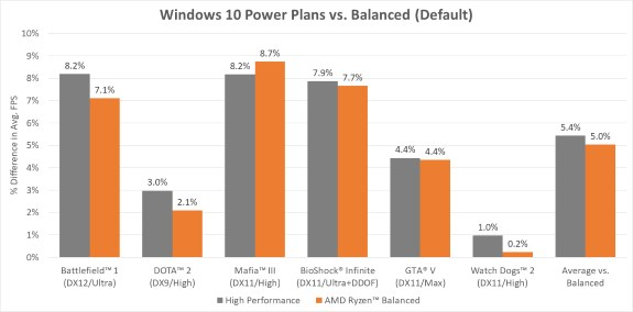 AMD Ryzen power plan for Windows 10