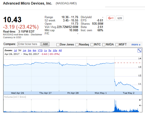 AMD stock price plunge after Q1 earnings