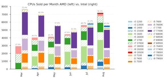 Mindfactory AMD vs Intel sales