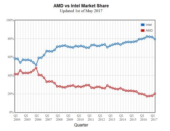AMD vs Intel marketshare