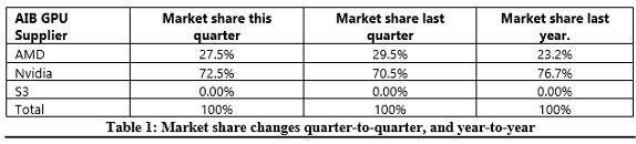 NVIDIA vs AMD marketshare