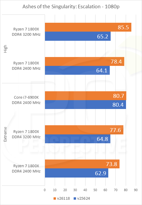 Ryzen patch for AotS performance