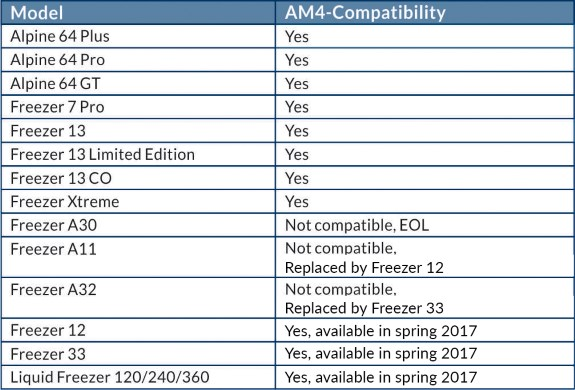 AMD AM4 compatibility of Arctic Cooling