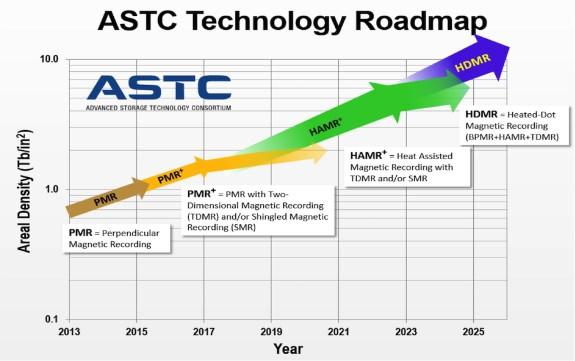 ASTC roadmap