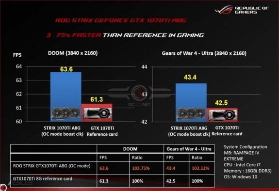 NVIDIA ASUS leak GTX 1070 Ti performance