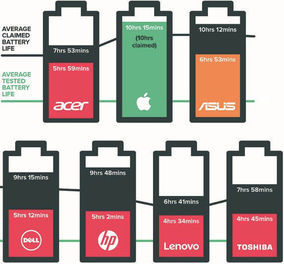 battery life promises versus reality