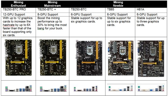 Biostar Cryptocurrency mining motherboards