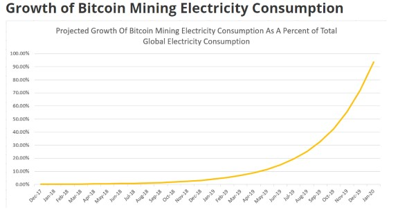 Exponential electricity use of crypto