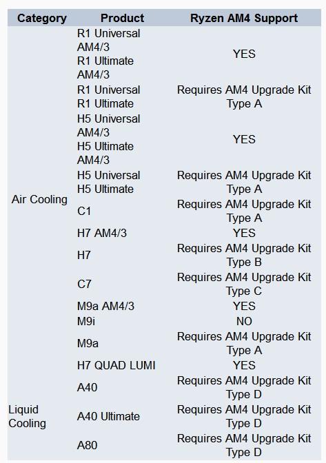 CRYORIG AM4 kits
