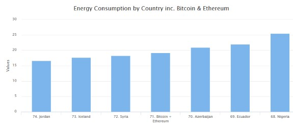 Cryptocurrency electricity use global