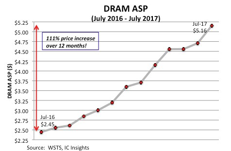 DraM IC pricing trend