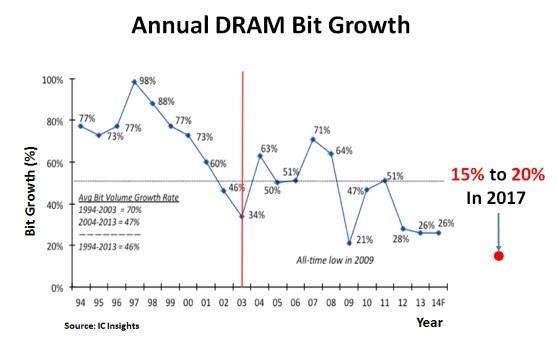 DRAM annual bit growth