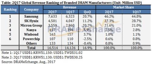 DRAM marketshare in Q2 2017