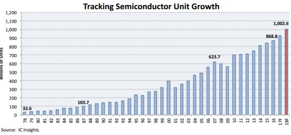 Trend of unit sales of semiconductors