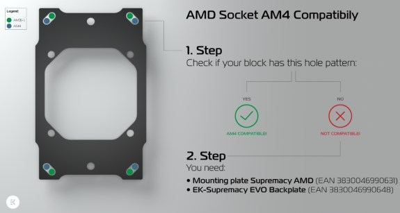 EKWB compatibility with socket AM4