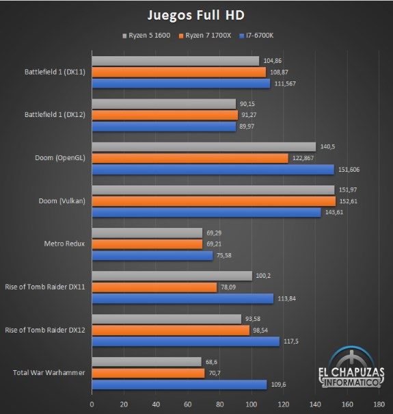 Ryzen 5 1600 early gaming performance tested
