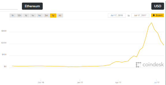 Ethereum Boom Bust cycle