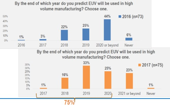 EUV optimism