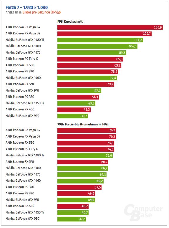 Forza 7 Full HD scores