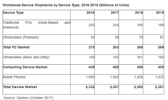 Gartner chart PC sales October