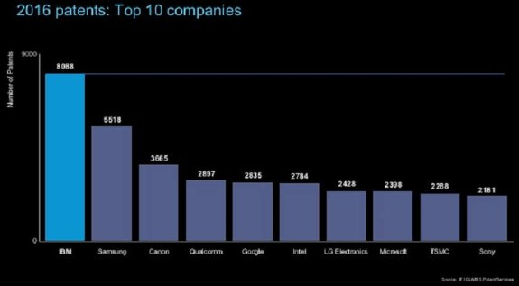 IBM top patent company
