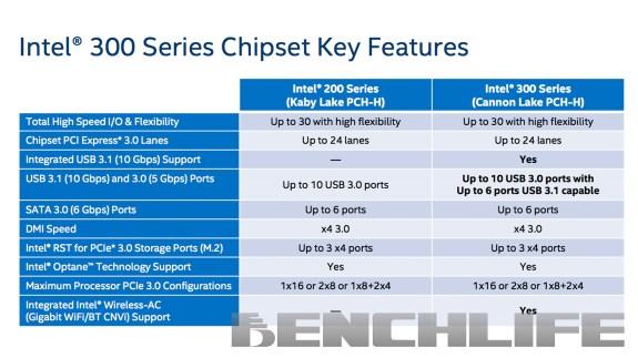 Intel 300 series specs