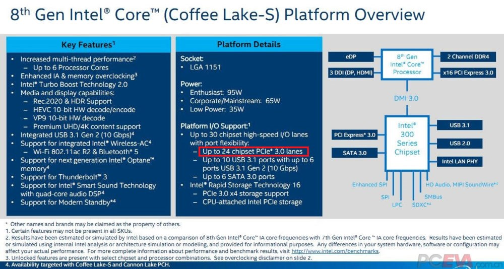INTC Coffee Lake