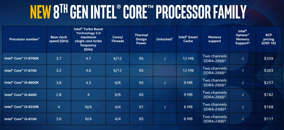 Intel Coffee Lake S specs